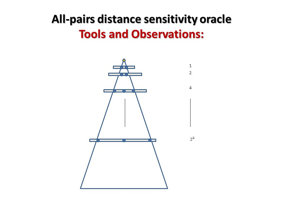 All-pairs distance sensitivity oracle Tools and Observations: 4 2 1