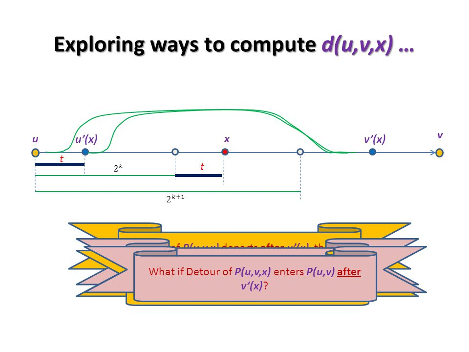 Exploring ways to compute d(u,v,x) … u v t t u(x) x If Detour of P(u,v,x) departs after u(x), then we are done .