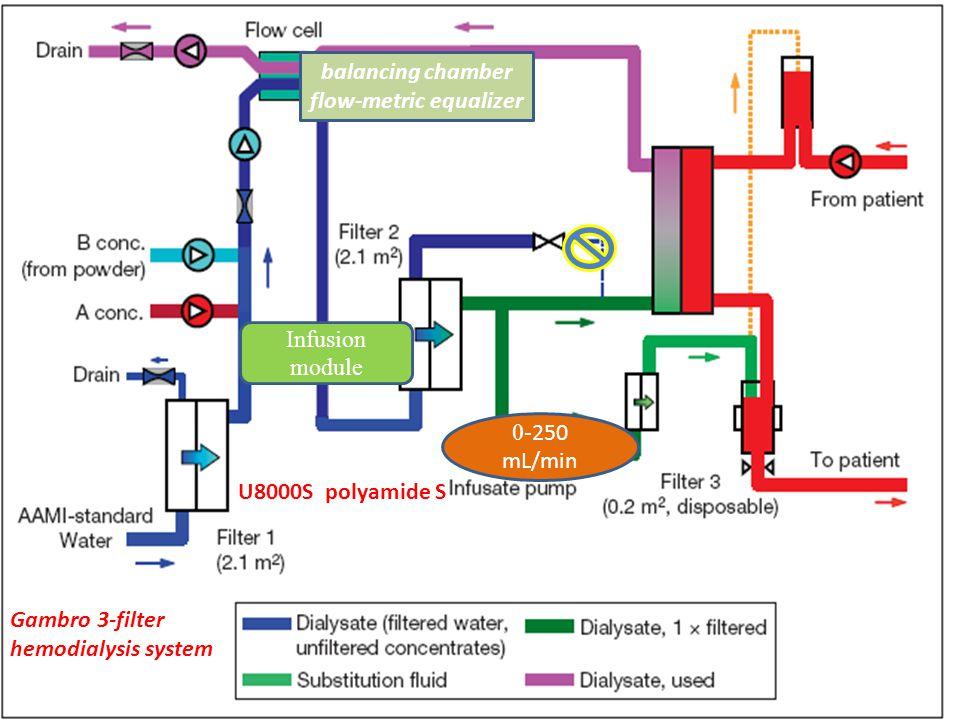 balancing chamber flow-metric equalizer 0- 250 mL/min Infusion module Gambro 3-filter hemodialysis system U8000S polyamide S