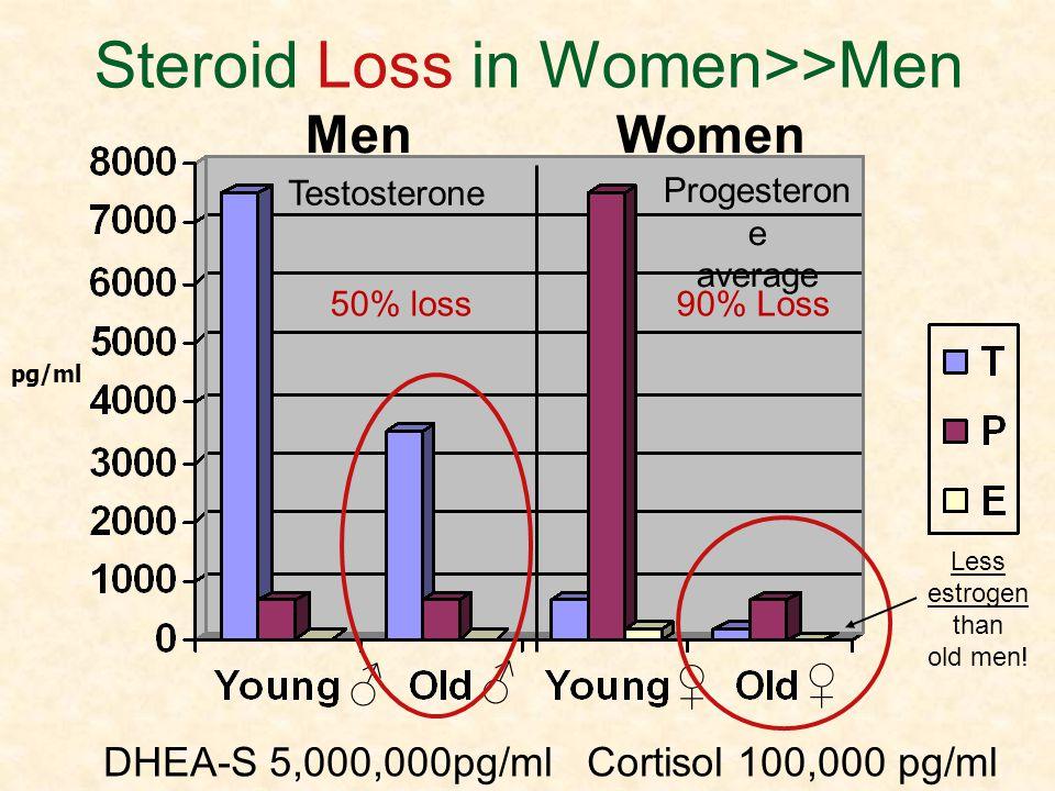 Steroid Loss in Women>>Men pg/ml DHEA-S 5,000,000pg/ml Cortisol 100,000 pg/ml Men Women Progesteron e average Testosterone Less estrogen than old men!