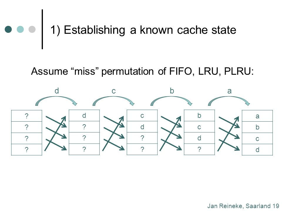 Jan Reineke, Saarland 19 1) Establishing a known cache state Assume miss permutation of FIFO, LRU, PLRU: .