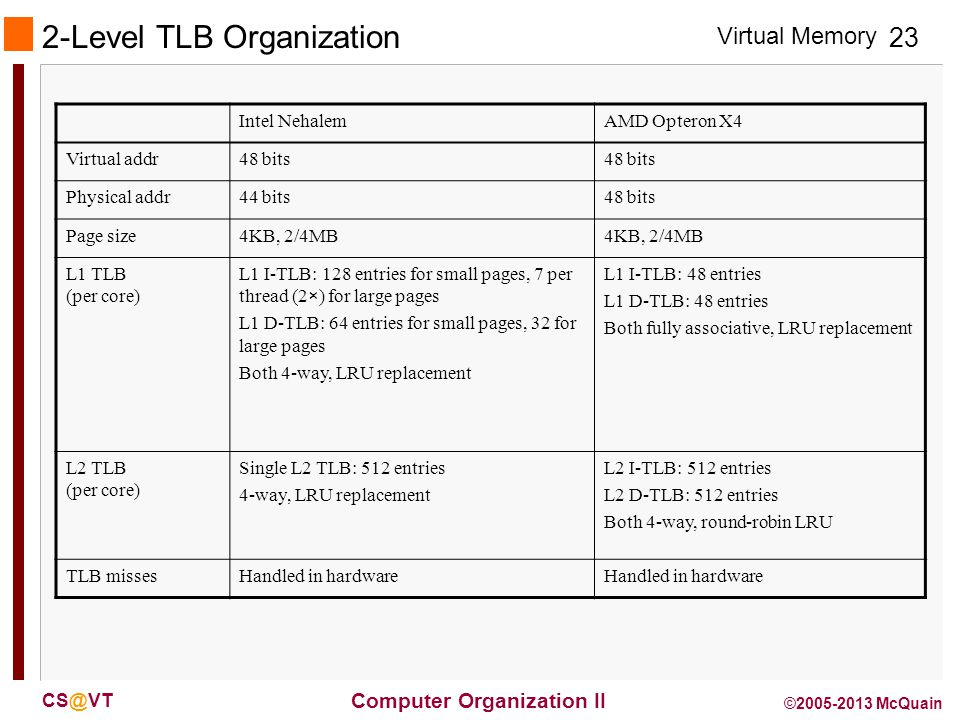 Virtual Memory 23 Computer Organization II CS@VT ©2005-2013 McQuain 2-Level TLB Organization Intel NehalemAMD Opteron X4 Virtual addr48 bits Physical addr44 bits48 bits Page size4KB, 2/4MB L1 TLB (per core) L1 I-TLB: 128 entries for small pages, 7 per thread (2×) for large pages L1 D-TLB: 64 entries for small pages, 32 for large pages Both 4-way, LRU replacement L1 I-TLB: 48 entries L1 D-TLB: 48 entries Both fully associative, LRU replacement L2 TLB (per core) Single L2 TLB: 512 entries 4-way, LRU replacement L2 I-TLB: 512 entries L2 D-TLB: 512 entries Both 4-way, round-robin LRU TLB missesHandled in hardware