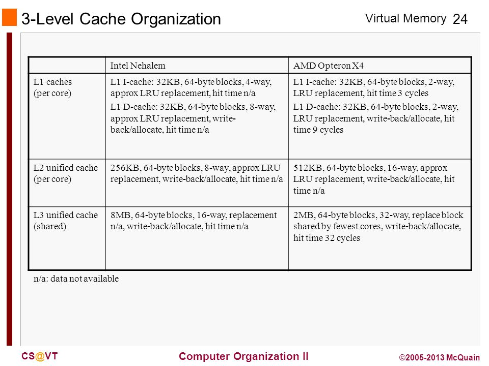 Virtual Memory 24 Computer Organization II CS@VT ©2005-2013 McQuain 3-Level Cache Organization Intel NehalemAMD Opteron X4 L1 caches (per core) L1 I-cache: 32KB, 64-byte blocks, 4-way, approx LRU replacement, hit time n/a L1 D-cache: 32KB, 64-byte blocks, 8-way, approx LRU replacement, write- back/allocate, hit time n/a L1 I-cache: 32KB, 64-byte blocks, 2-way, LRU replacement, hit time 3 cycles L1 D-cache: 32KB, 64-byte blocks, 2-way, LRU replacement, write-back/allocate, hit time 9 cycles L2 unified cache (per core) 256KB, 64-byte blocks, 8-way, approx LRU replacement, write-back/allocate, hit time n/a 512KB, 64-byte blocks, 16-way, approx LRU replacement, write-back/allocate, hit time n/a L3 unified cache (shared) 8MB, 64-byte blocks, 16-way, replacement n/a, write-back/allocate, hit time n/a 2MB, 64-byte blocks, 32-way, replace block shared by fewest cores, write-back/allocate, hit time 32 cycles n/a: data not available