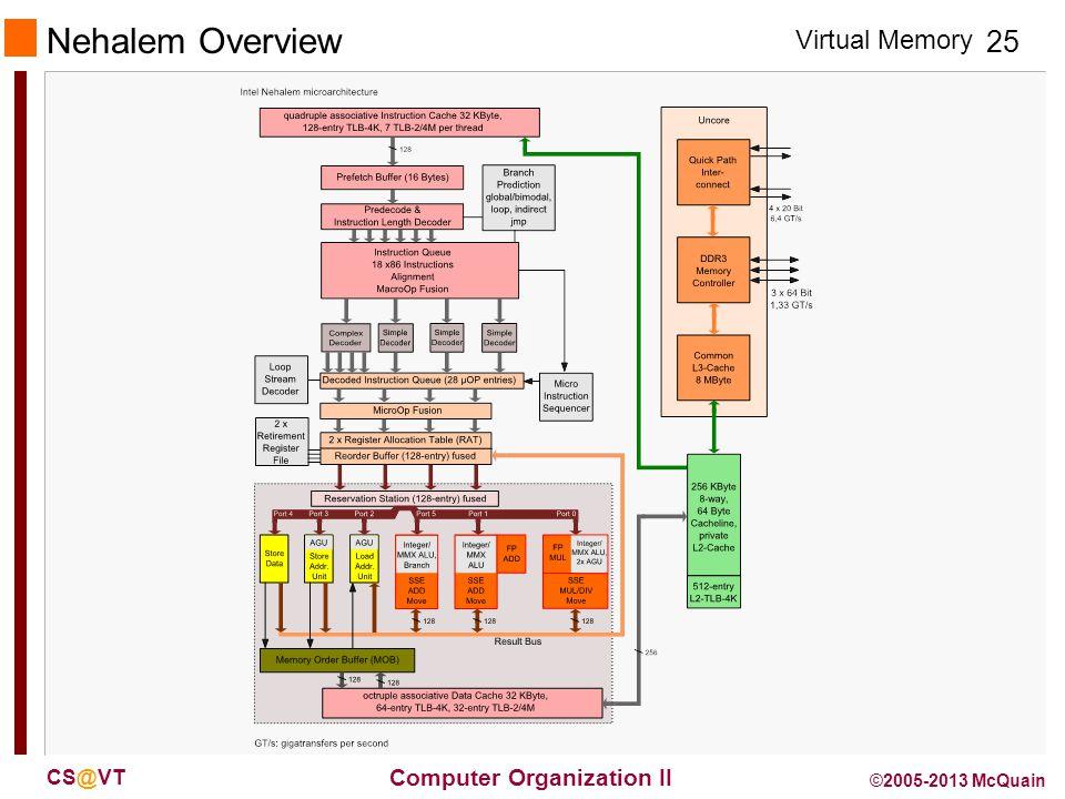 Virtual Memory 25 Computer Organization II CS@VT ©2005-2013 McQuain Nehalem Overview