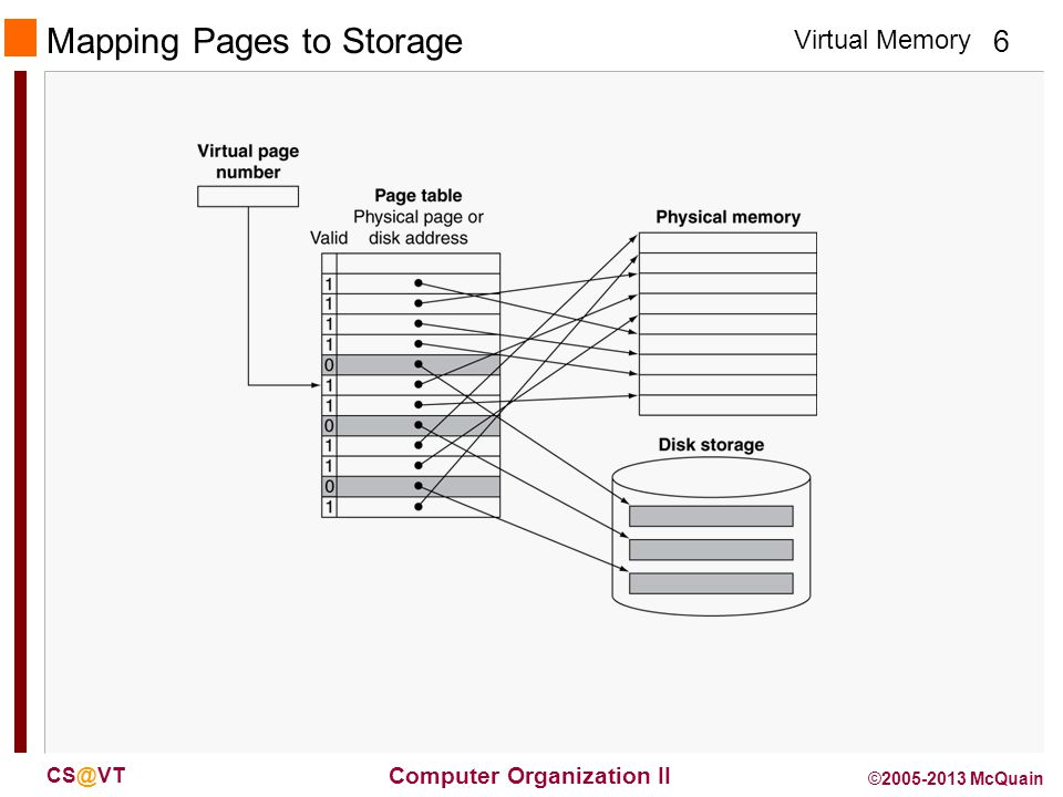 Virtual Memory 6 Computer Organization II CS@VT ©2005-2013 McQuain Mapping Pages to Storage