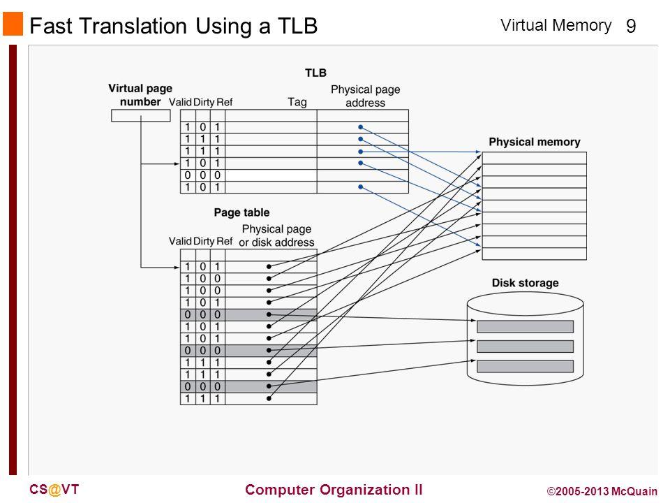 Virtual Memory 9 Computer Organization II CS@VT ©2005-2013 McQuain Fast Translation Using a TLB