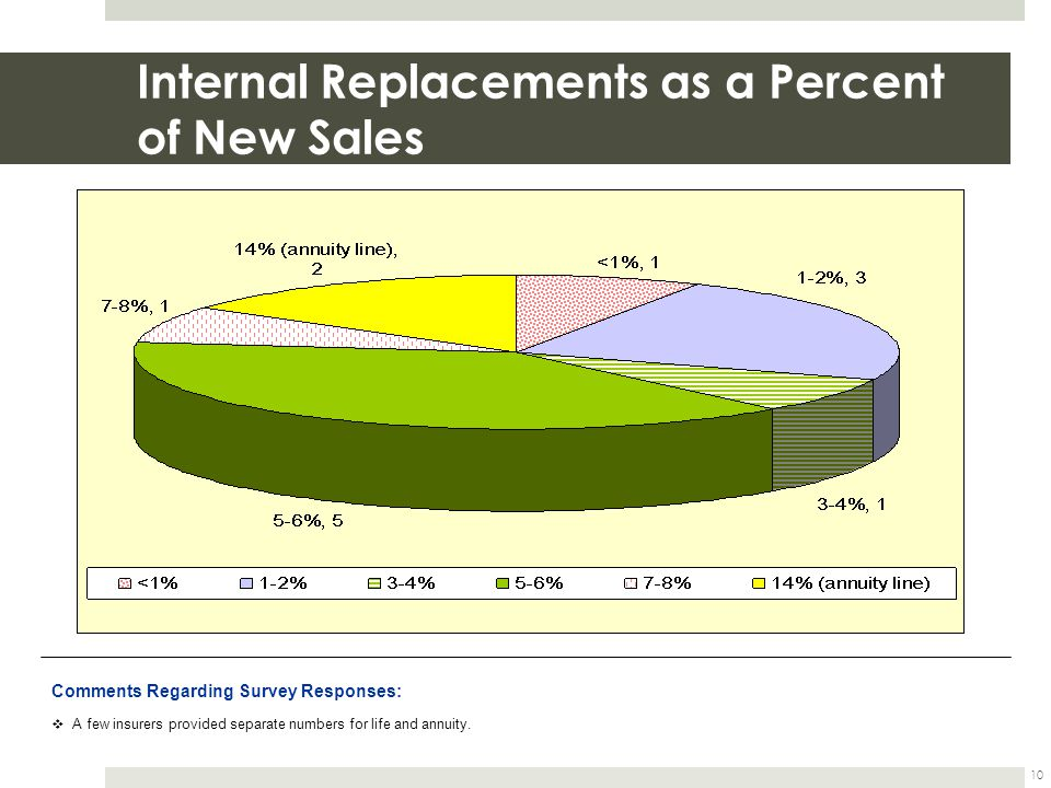 Internal Replacements as a Percent of New Sales 10 Comments Regarding Survey Responses: A few insurers provided separate numbers for life and annuity.