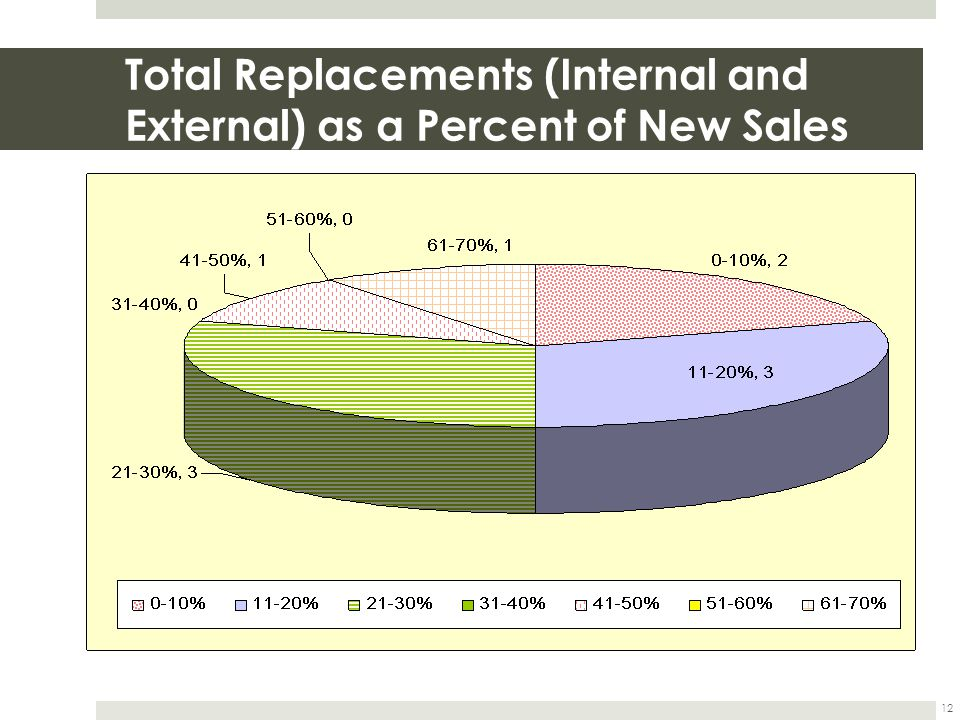 12 Total Replacements (Internal and External) as a Percent of New Sales