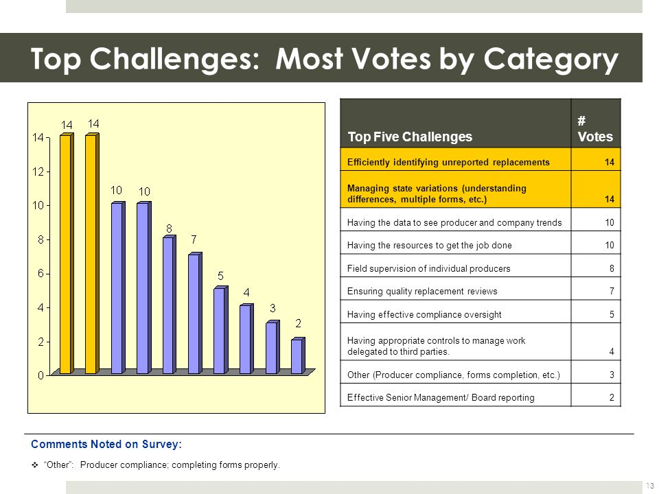 Top Challenges: Most Votes by Category 13 Top Five Challenges # Votes Efficiently identifying unreported replacements14 Managing state variations (understanding differences, multiple forms, etc.)14 Having the data to see producer and company trends10 Having the resources to get the job done10 Field supervision of individual producers8 Ensuring quality replacement reviews7 Having effective compliance oversight5 Having appropriate controls to manage work delegated to third parties.4 Other (Producer compliance, forms completion, etc.)3 Effective Senior Management/ Board reporting2 Comments Noted on Survey: Other: Producer compliance; completing forms properly.