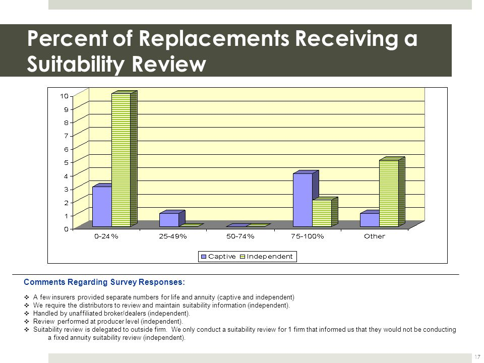 Percent of Replacements Receiving a Suitability Review 17 Comments Regarding Survey Responses: A few insurers provided separate numbers for life and annuity (captive and independent) We require the distributors to review and maintain suitability information (independent).