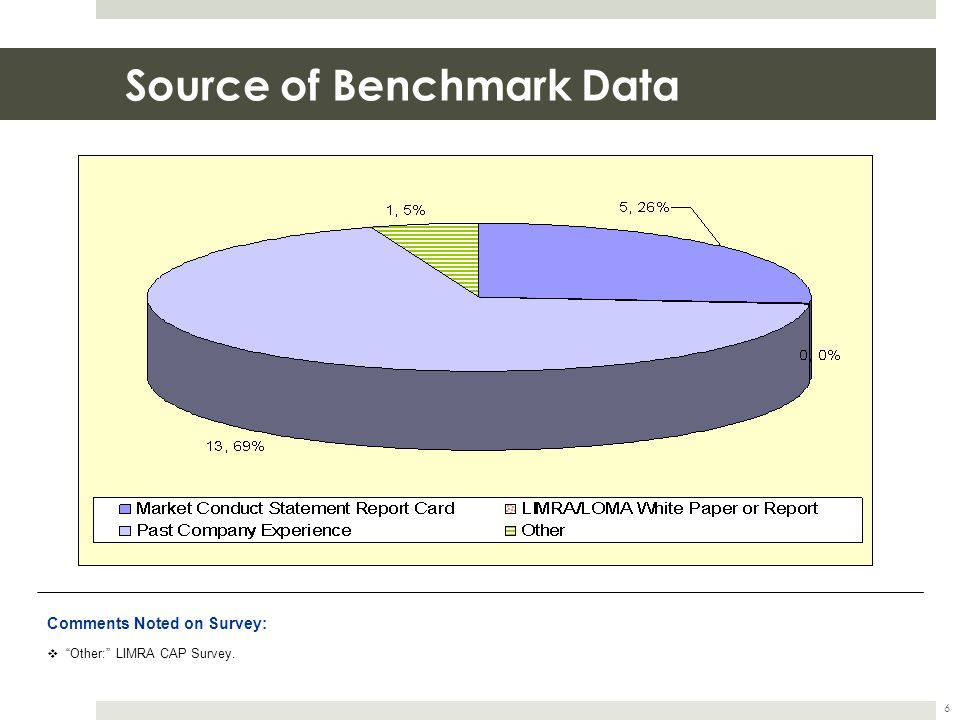 Source of Benchmark Data 6 Comments Noted on Survey: Other: LIMRA CAP Survey.