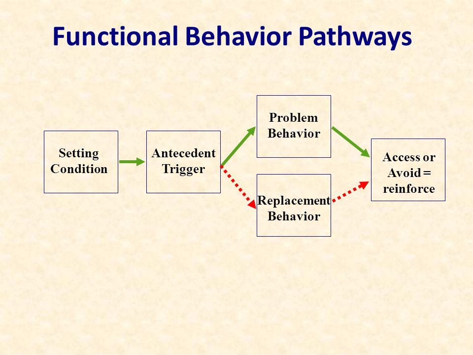 Functional Behavior Pathways Setting Condition Problem Behavior Antecedent Trigger Access or Avoid = reinforce Replacement Behavior