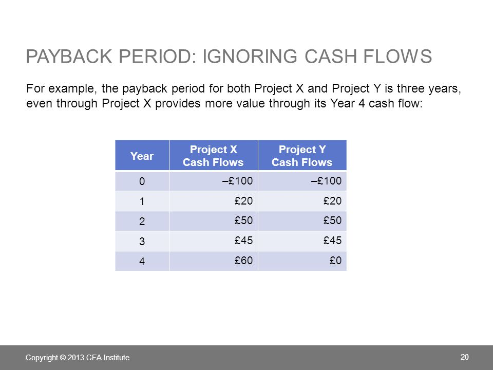 PAYBACK PERIOD: IGNORING CASH FLOWS For example, the payback period for both Project X and Project Y is three years, even through Project X provides m
