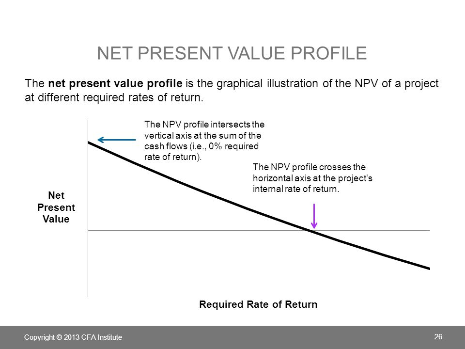 NET PRESENT VALUE PROFILE The net present value profile is the graphical illustration of the NPV of a project at different required rates of return. C