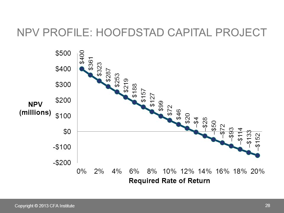 NPV PROFILE: HOOFDSTAD CAPITAL PROJECT Copyright © 2013 CFA Institute 28