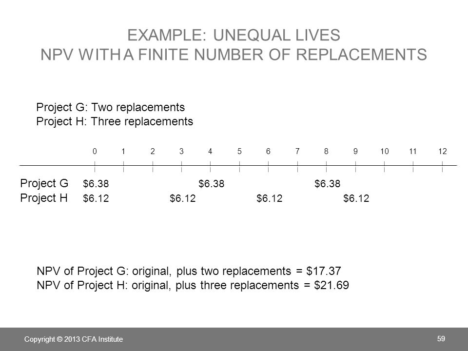 EXAMPLE: UNEQUAL LIVES NPV WITH A FINITE NUMBER OF REPLACEMENTS Copyright © 2013 CFA Institute 59 0123456789101112 ||||||||||||| ||||||||||||| Project