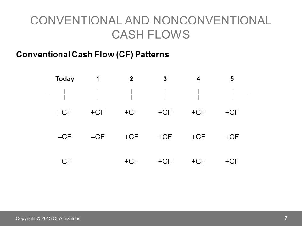 6.MORE ON CASH FLOW PROJECTIONS Depreciation Issues Replacement Decisions Inflation Copyright © 2013 CFA Institute 48