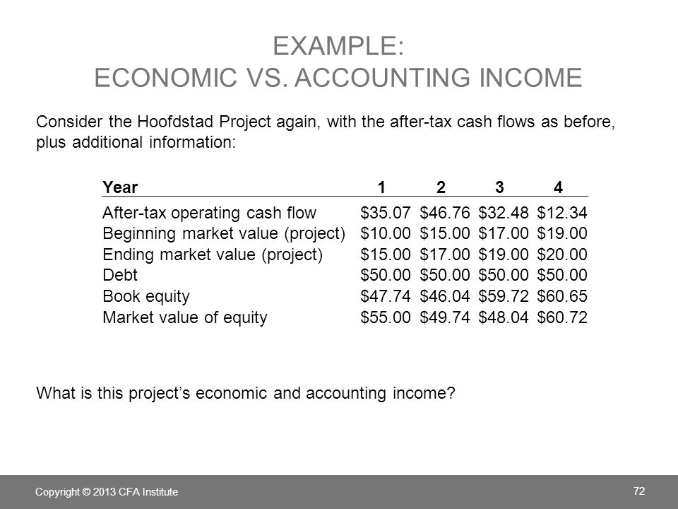 EXAMPLE: ECONOMIC VS. ACCOUNTING INCOME Consider the Hoofdstad Project again, with the after-tax cash flows as before, plus additional information: Wh