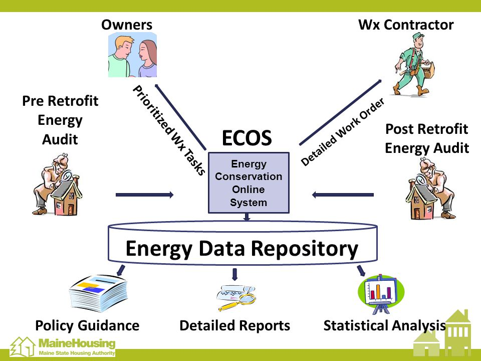 Prioritized Wx Tasks Detailed Work Order Pre Retrofit Energy Audit OwnersWx Contractor Energy Conservation Online System ECOS Post Retrofit Energy Audit EDR Policy GuidanceDetailed Reports Statistical Analysis Energy Data Repository