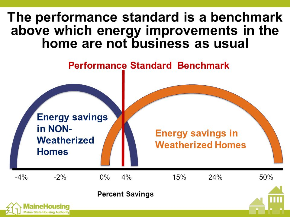 The performance standard is a benchmark above which energy improvements in the home are not business as usual Energy savings in NON- Weatherized Homes