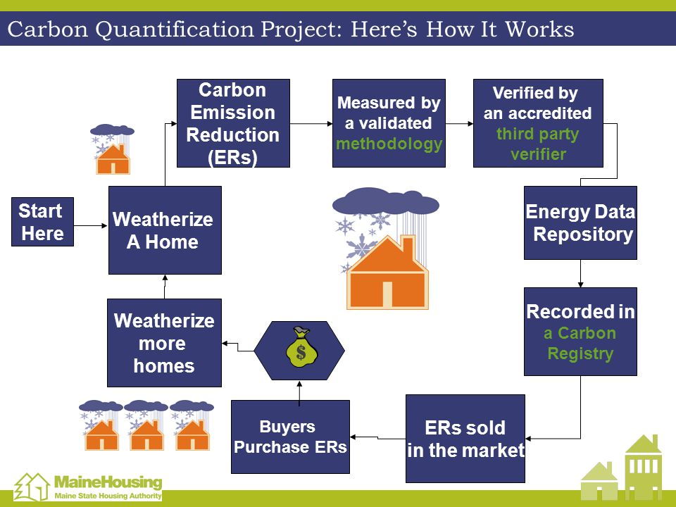 Weatherize A Home Carbon Emission Reduction (ERs) Measured by a validated methodology Verified by an accredited third party verifier Recorded in a Carbon Registry ERs sold in the market Weatherize more homes Start Here Carbon Quantification Project: Heres How It Works Buyers Purchase ERs Energy Data Repository