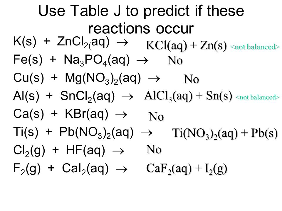 Use Table J to predict if these reactions occur K(s) + ZnCl 2( aq) Fe(s) + Na 3 PO 4 (aq) Cu(s) + Mg(NO 3 ) 2 (aq) Al(s) + SnCl 2 (aq) Ca(s) + KBr(aq)