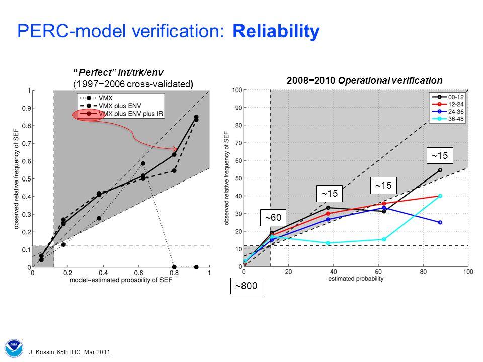 J. Kossin, 65th IHC, Mar 2011 PERC-model verification: Reliability ~800 ~60 ~15 Perfect int/trk/env (19972006 cross-validated) 20082010 Operational ve