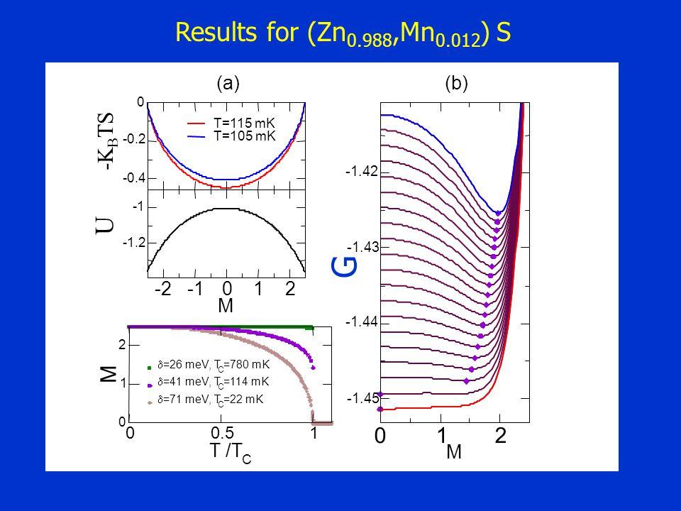 012 M -1.45 -1.44 -1.43 -1.42 -2 (b) -0.4 -0.2 0 -K B TS T=115 mK T=105 mK (a) -2012 M -1.2 U 00.51 T /T C 0 1 2 M =26 meV, T C =780 mK =41 meV, T C =114 mK =71 meV, T C =22 mK Results for (Zn 0.988,Mn 0.012 ) S G