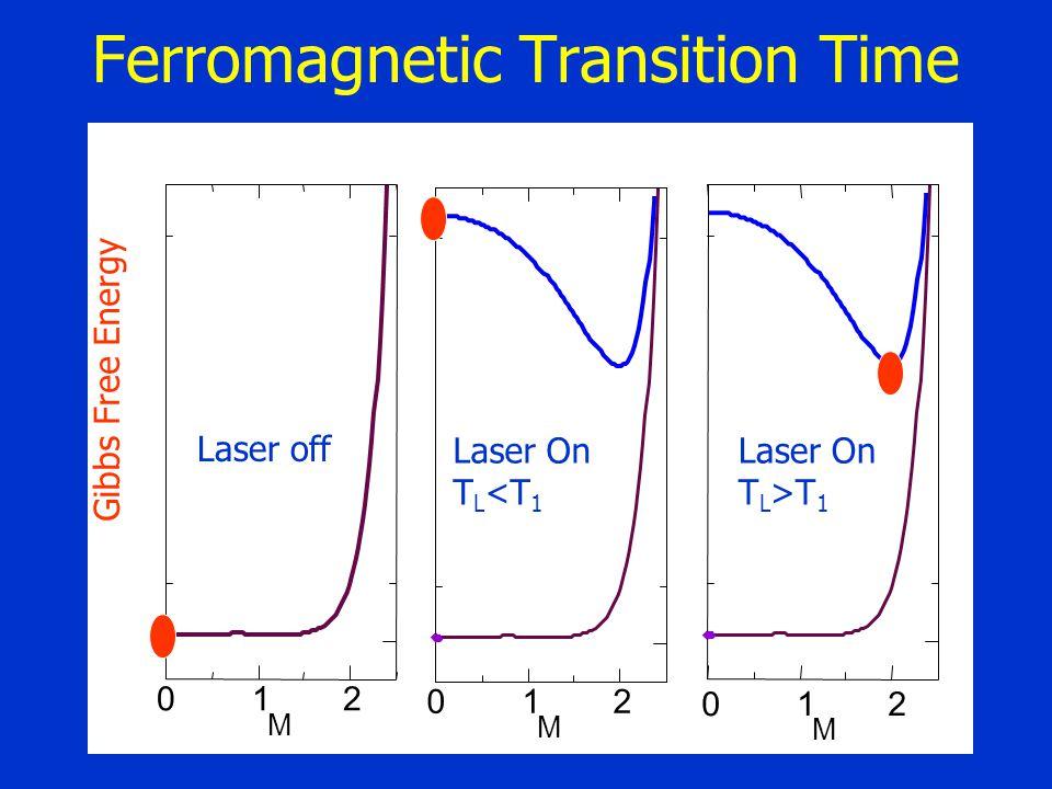 Ferromagnetic Transition Time 012 M Gibbs Free Energy 012 M 012 M Laser off Laser On T L <T 1 Laser On T L >T 1