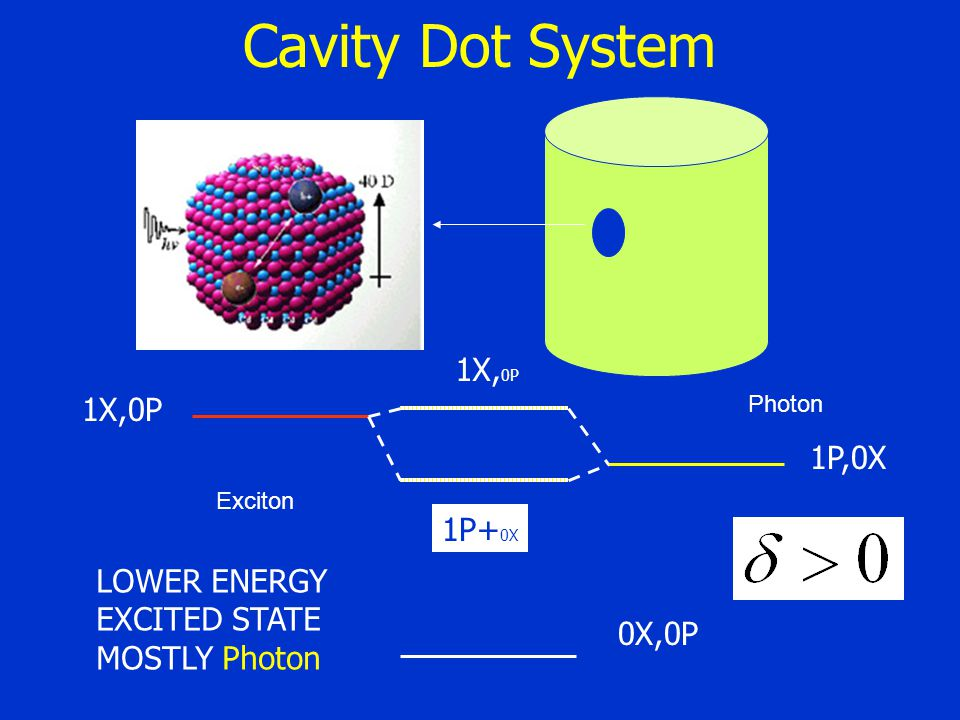 Cavity Dot System Exciton 1P,0X 0X,0P 1X,0P Photon 1P+ 0X 1X, 0P LOWER ENERGY EXCITED STATE MOSTLY Photon