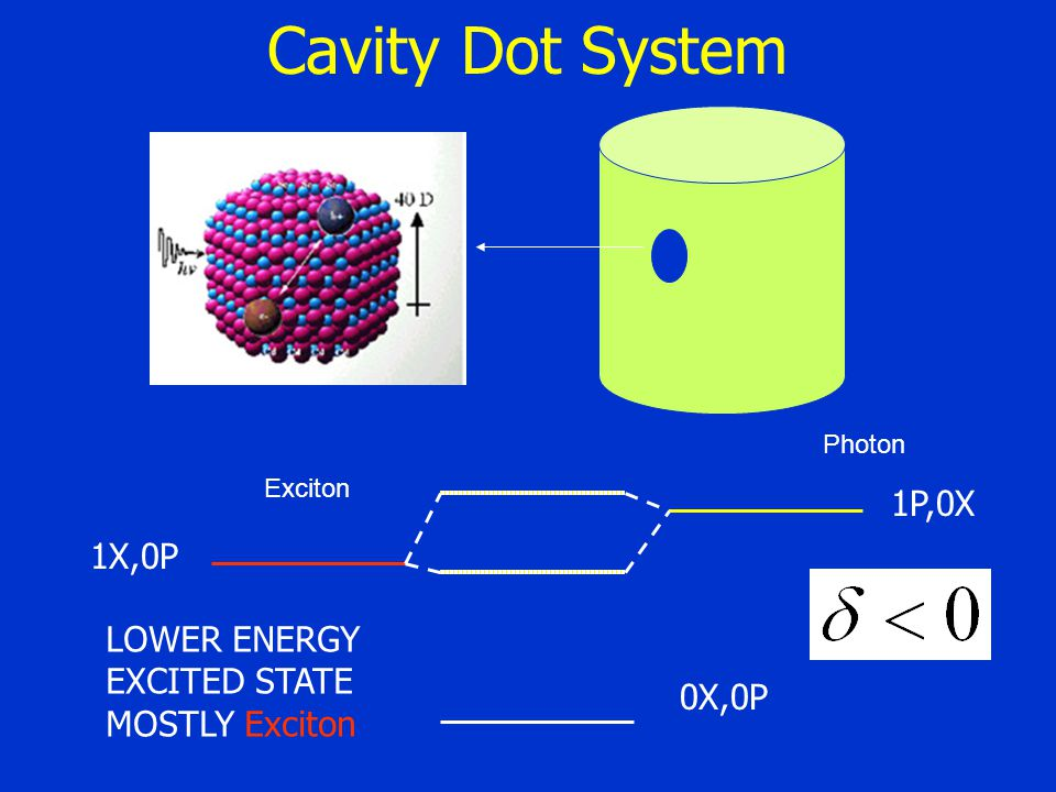 Cavity Dot System Exciton 1P,0X 0X,0P 1X,0P Photon LOWER ENERGY EXCITED STATE MOSTLY Exciton