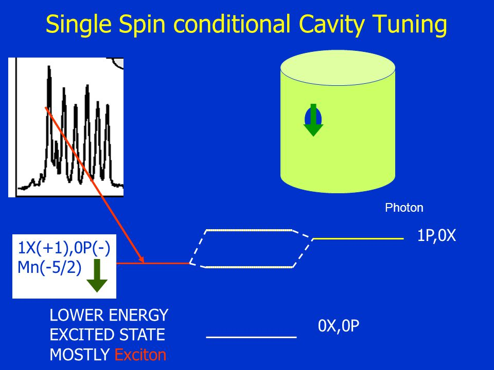 Single Spin conditional Cavity Tuning 1P,0X 0X,0P 1X(+1),0P(-) Mn(-5/2) Photon LOWER ENERGY EXCITED STATE MOSTLY Exciton