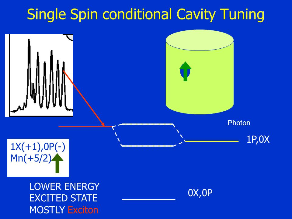 Single Spin conditional Cavity Tuning 1P,0X 0X,0P Photon LOWER ENERGY EXCITED STATE MOSTLY Exciton 1X(+1),0P(-) Mn(+5/2)