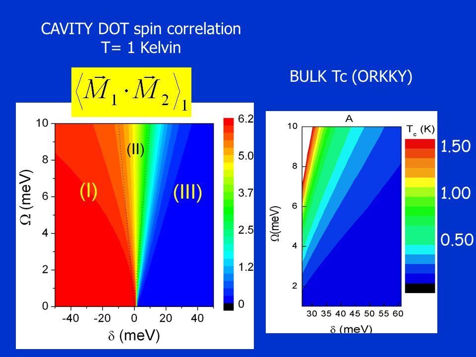 1.50 1.00 0.50 BULK Tc (ORKKY) CAVITY DOT spin correlation T= 1 Kelvin