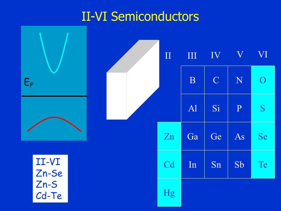 BC AlSi NO PS GaGe InSn AsSe Sb II Zn Cd Hg IV V III VI Te II-VI Zn-Se Zn-S Cd-Te EFEF II-VI Semiconductors