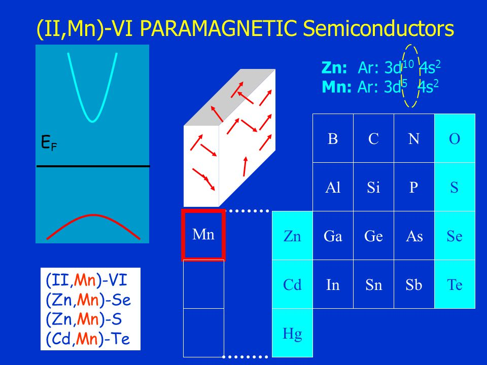 BC AlSi NO PS GaGe InSn AsSe SbTe Zn Cd Hg Mn EFEF (II,Mn)-VI PARAMAGNETIC Semiconductors (II,Mn)-VI (Zn,Mn)-Se (Zn,Mn)-S (Cd,Mn)-Te Zn: Ar: 3d 10 4s 2 Mn: Ar: 3d 5 4s 2