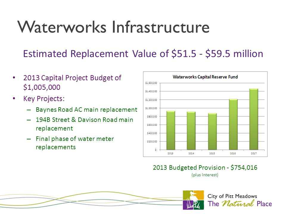 Waterworks Infrastructure 2013 Capital Project Budget of $1,005,000 Key Projects: – Baynes Road AC main replacement – 194B Street & Davison Road main replacement – Final phase of water meter replacements Estimated Replacement Value of $51.5 - $59.5 million 2013 Budgeted Provision - $754,016 (plus interest)