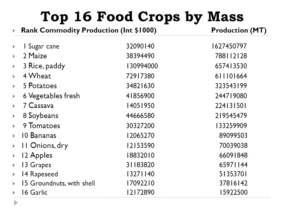 Worlds Top 9 Agricultural commodities by mass