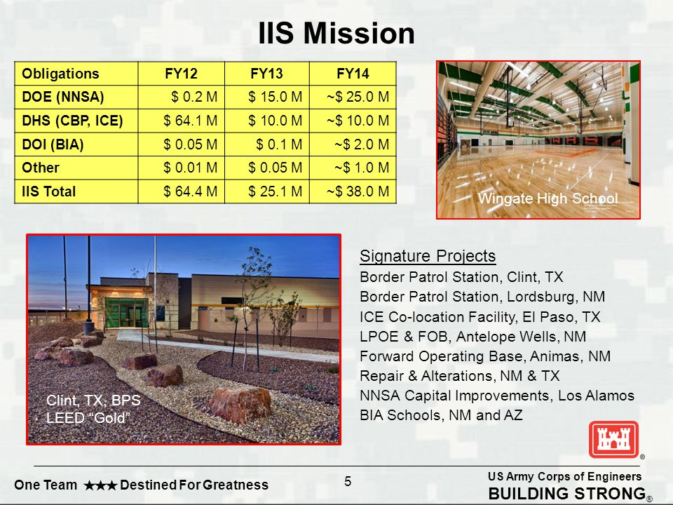 US Army Corps of Engineers BUILDING STRONG ® One Team Destined For Greatness 5 IIS Mission ObligationsFY12FY13FY14 DOE (NNSA) $ 0.2 M $ 15.0 M ~$ 25.0 M DHS (CBP, ICE) $ 64.1 M$ 10.0 M~$ 10.0 M DOI (BIA)$ 0.05 M$ 0.1 M~$ 2.0 M Other$ 0.01 M$ 0.05 M~$ 1.0 M IIS Total$ 64.4 M$ 25.1 M~$ 38.0 M Signature Projects Border Patrol Station, Clint, TX Border Patrol Station, Lordsburg, NM ICE Co-location Facility, El Paso, TX LPOE & FOB, Antelope Wells, NM Forward Operating Base, Animas, NM Repair & Alterations, NM & TX NNSA Capital Improvements, Los Alamos BIA Schools, NM and AZ Wingate High School Clint, TX, BPS LEED Gold
