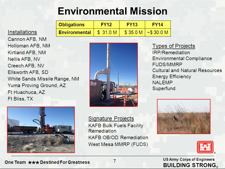 US Army Corps of Engineers BUILDING STRONG ® One Team Destined For Greatness FY14 Environmental Projects Most environmental projects are year-to-year and not programmed far in advance.