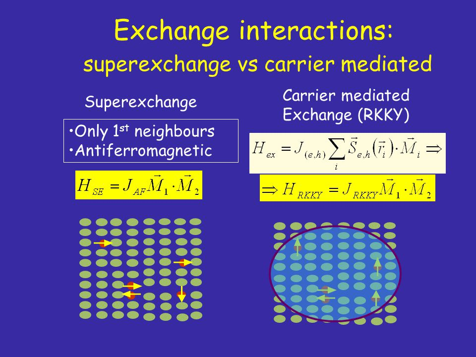 Exchange interactions: superexchange vs carrier mediated Only 1 st neighbours Antiferromagnetic Superexchange Carrier mediated Exchange (RKKY)