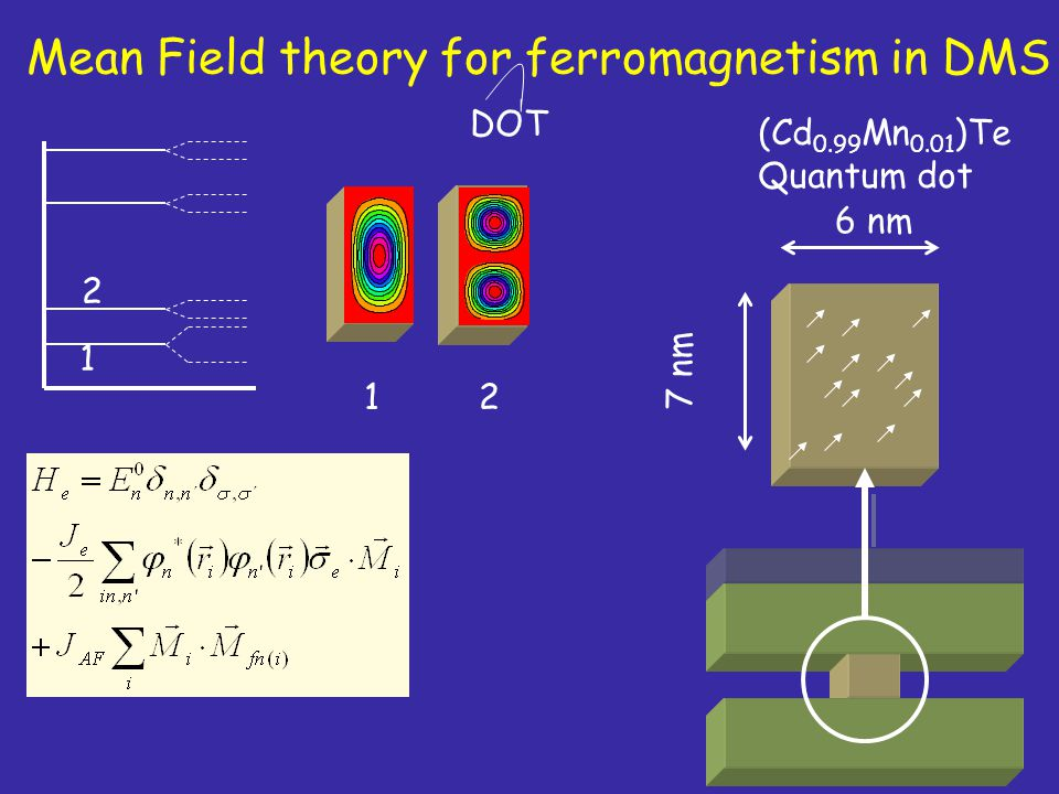 Mean Field theory for ferromagnetism in DMS DOT (Cd 0.99 Mn 0.01 )Te Quantum dot 7 nm 6 nm 1 2 21