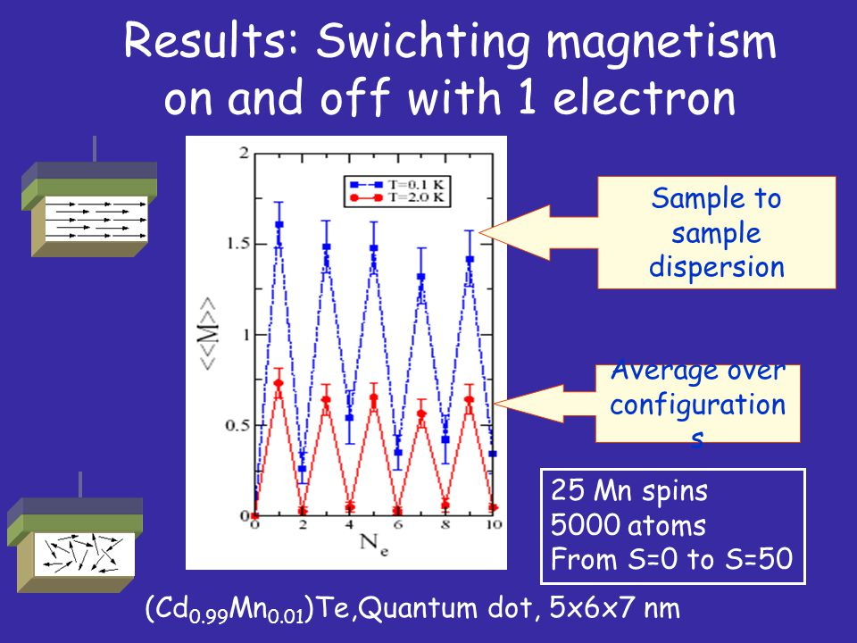 Results: Swichting magnetism on and off with 1 electron (Cd 0.99 Mn 0.01 )Te,Quantum dot, 5x6x7 nm Average over configuration s Sample to sample dispe