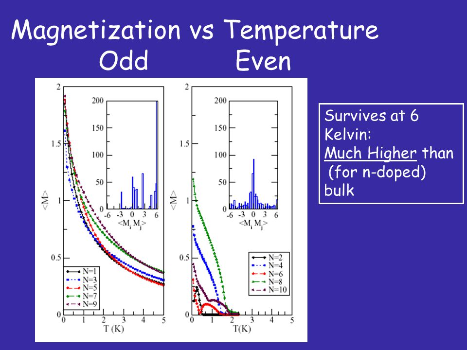 Magnetization vs Temperature Odd Even Figure 1 paper Survives at 6 Kelvin: Much Higher than (for n-doped) bulk