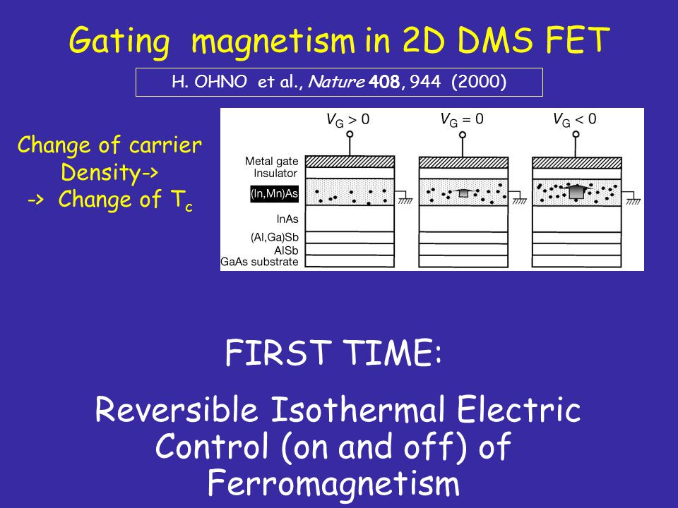 Gating magnetism in 2D DMS FET H. OHNO et al., Nature 408, 944 (2000) Change of carrier Density-> -> Change of T c FIRST TIME: Reversible Isothermal E