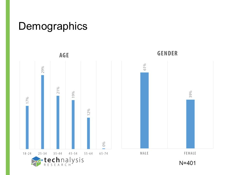 Demographics, Part 2 N=401