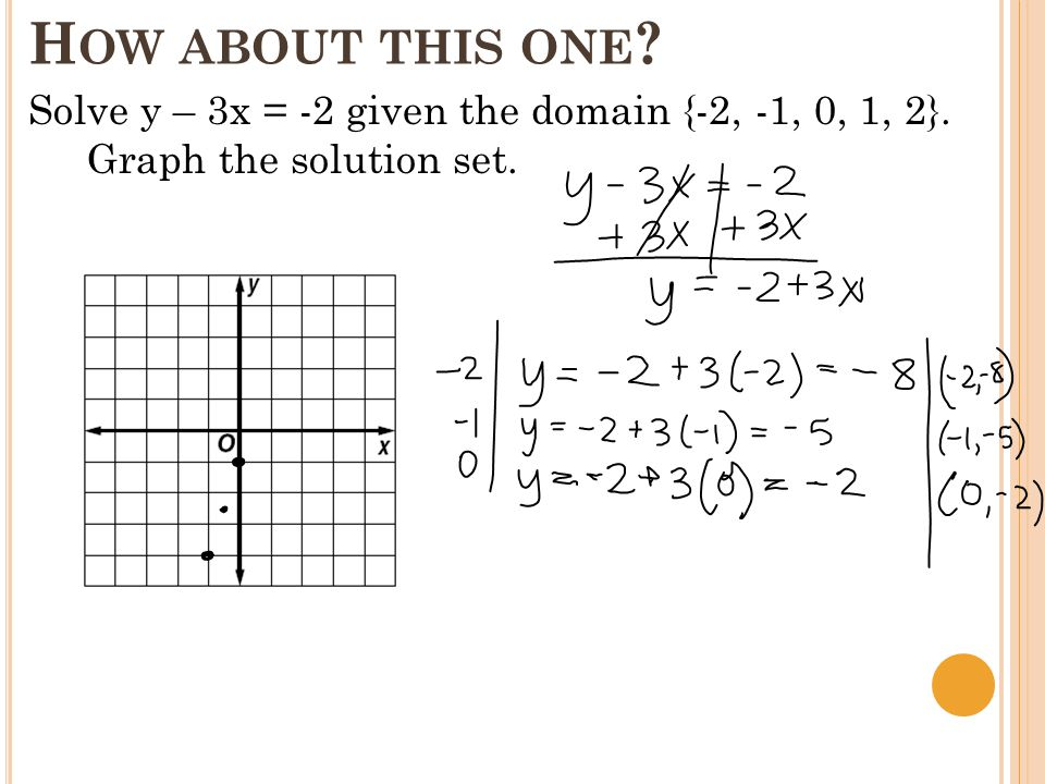 H OW ABOUT THIS ONE Solve y – 3x = -2 given the domain {-2, -1, 0, 1, 2}. Graph the solution set.