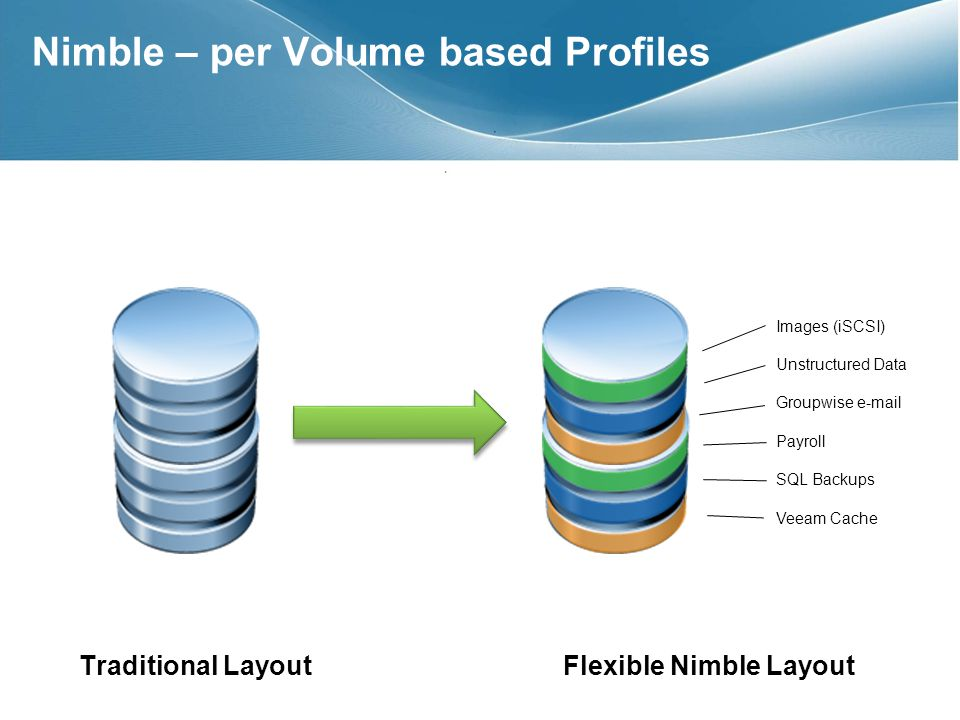 Nimble – per Volume based Profiles Traditional LayoutFlexible Nimble Layout Images (iSCSI) Unstructured Data Groupwise e-mail Payroll SQL Backups Veeam Cache