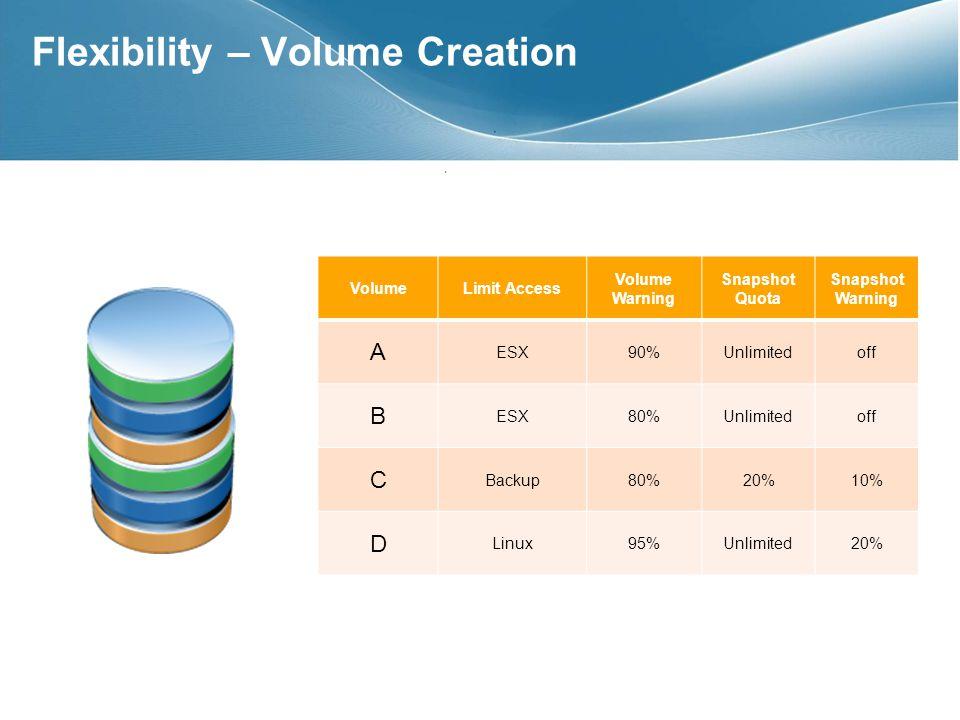 Flexibility – Volume Creation VolumeLimit Access Volume Warning Snapshot Quota Snapshot Warning A ESX90%Unlimitedoff B ESX80%Unlimitedoff C Backup80%20%10% D Linux95%Unlimited20%