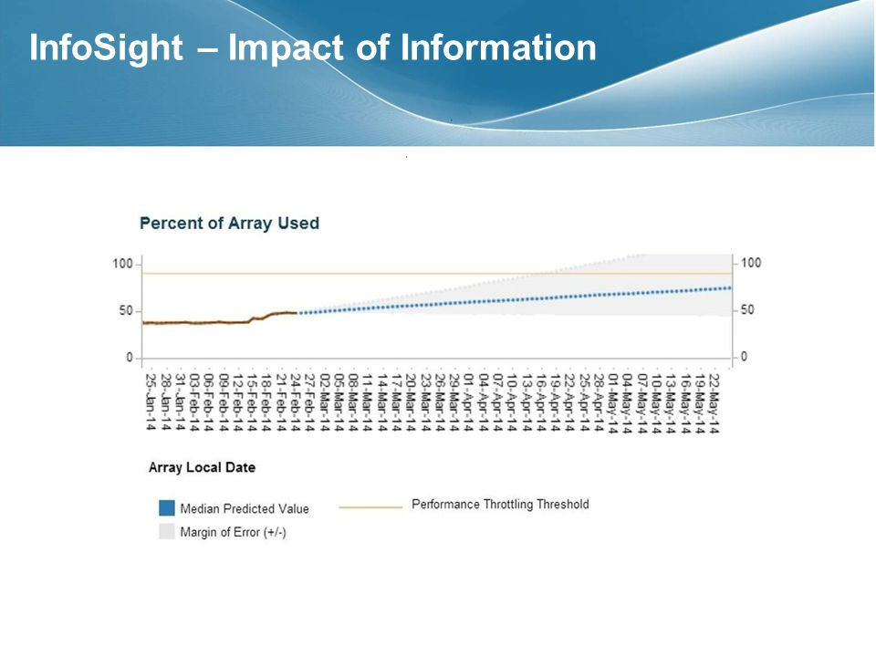 InfoSight – Impact of Information